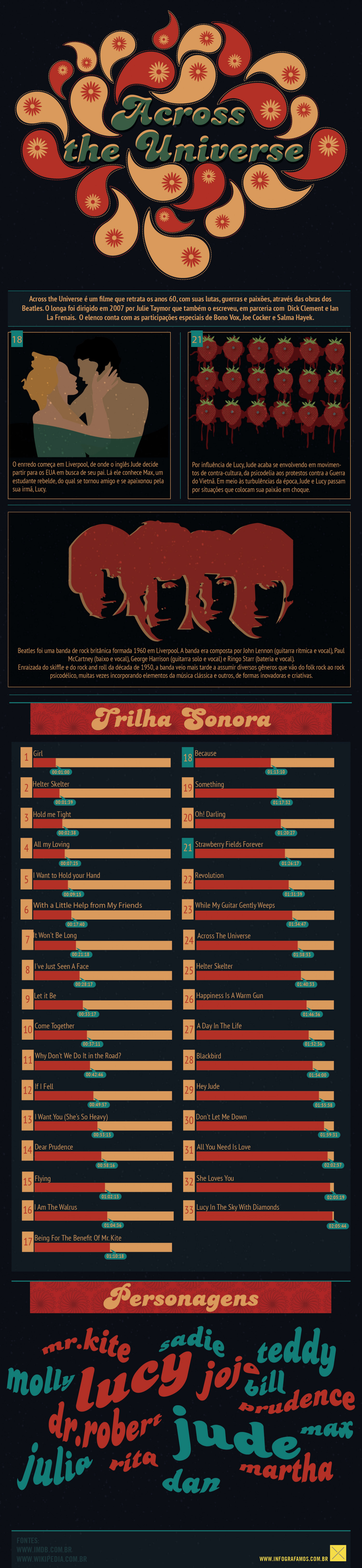 Across the Universe Infographic