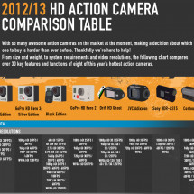 Action Camera Comparison Table Infographic