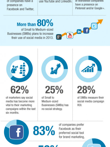 Activity Levels of Businesses on Social Media Infographic