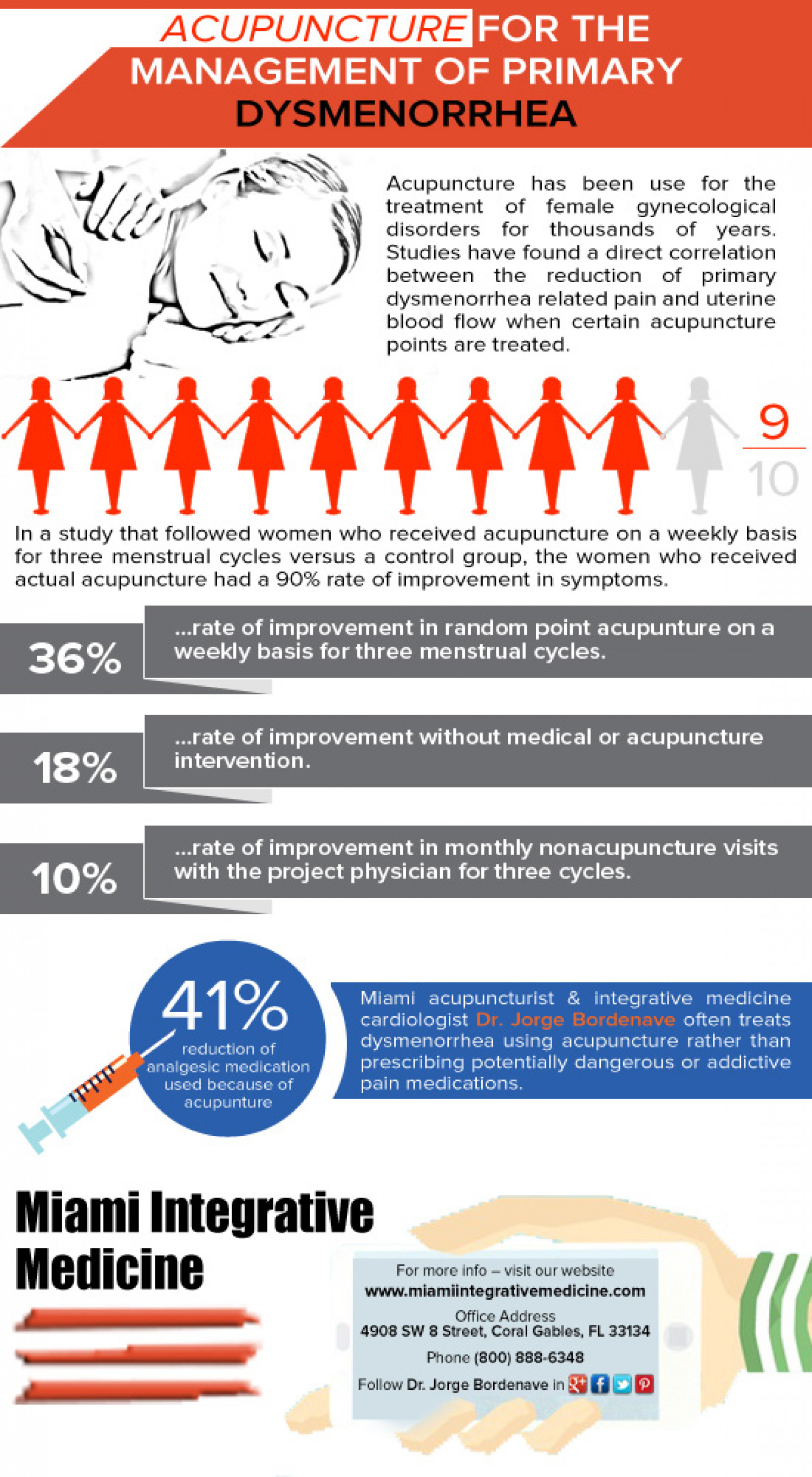 Acupuncture For The Management of Primary Dysmenorrhea Infographic