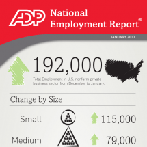 ADP National Employment Report - January 2013 Infographic