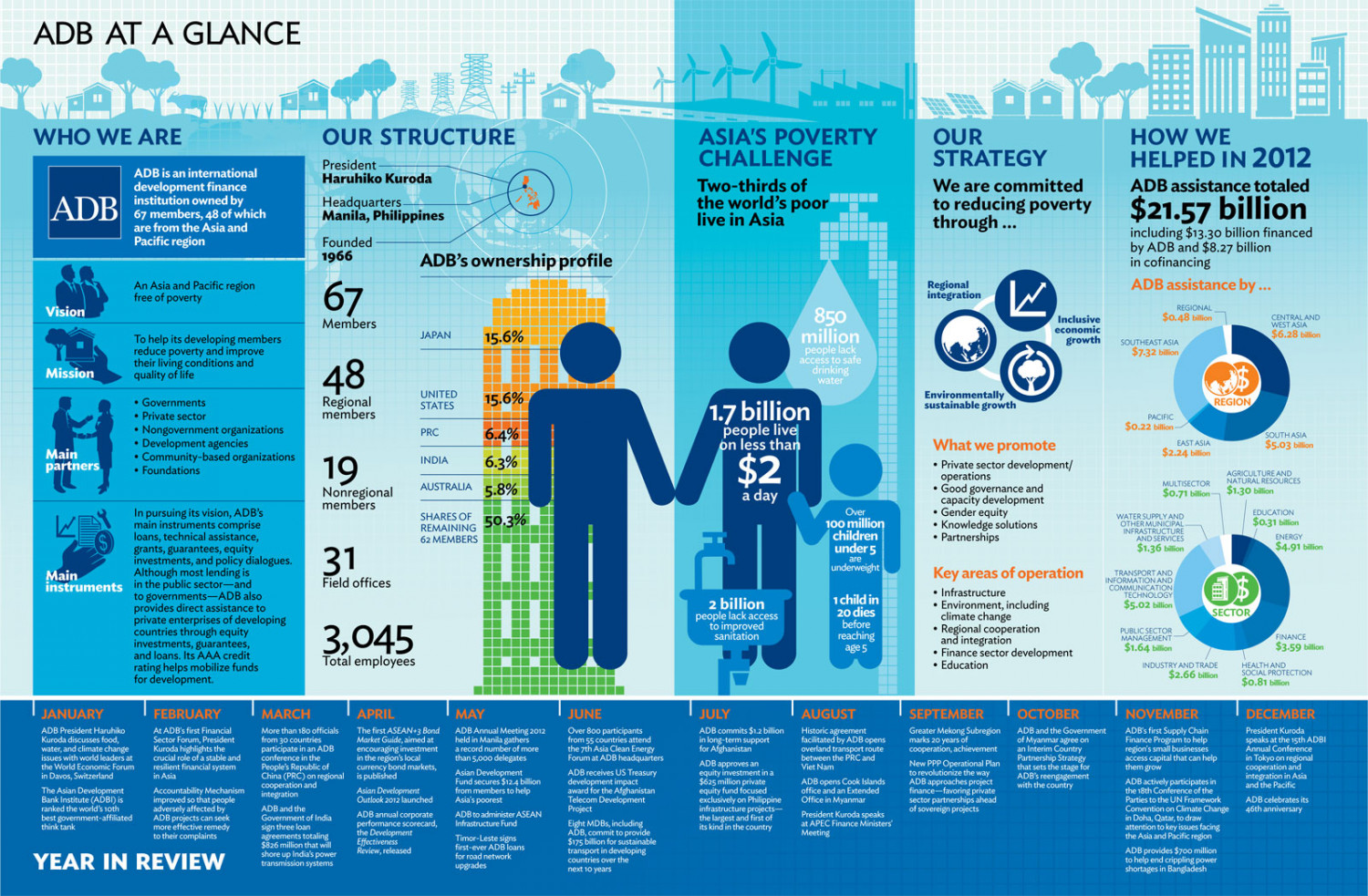 ADB at a Glance Infographic