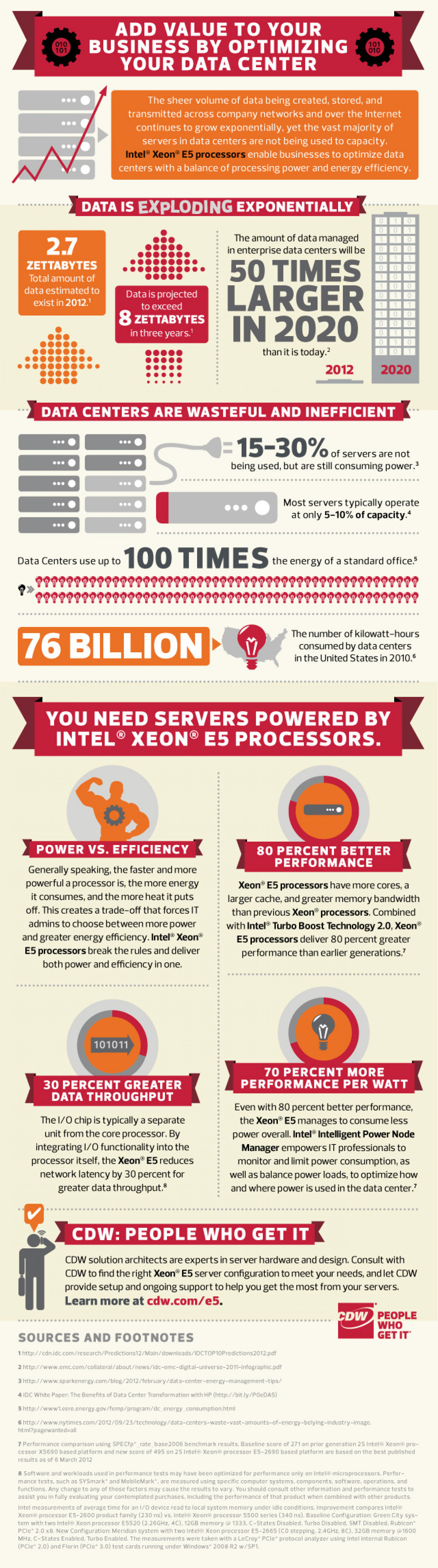 Add Value to your Business by Optimizing Your Data Center Infographic