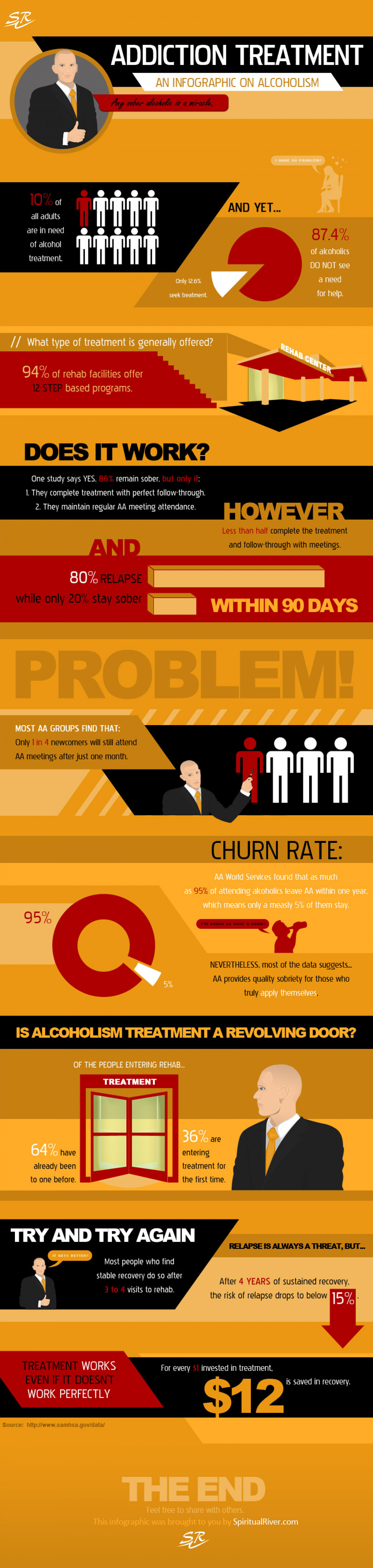 Addiction Treatment  Infographic