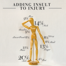 Adding Insult To Injury Infographic