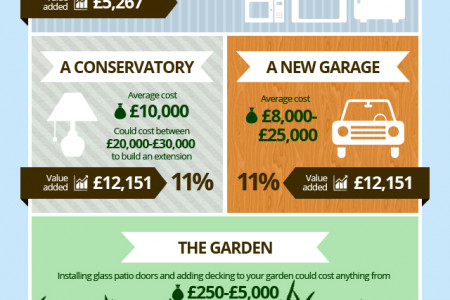 Adding Value To Your Home Infographic