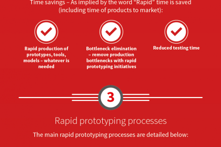 Additive Manufacturing: Revolutionising Industry Infographic