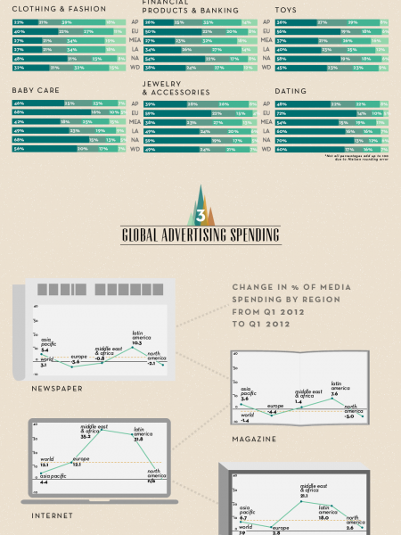 Ad+ing Up Consumer Confidence Infographic