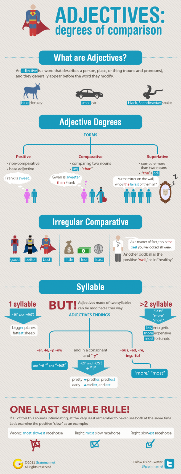 Adjectives: degrees of comparison