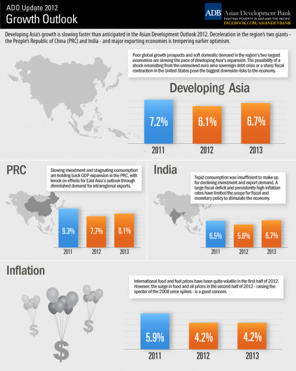 ADO Update 2012: Growth Outlook Infographic