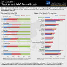 ADO Update 2012: Services and Asia's Future Growth Infographic