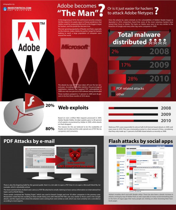 "Adobe Becomes ""The Man""? Infographic"