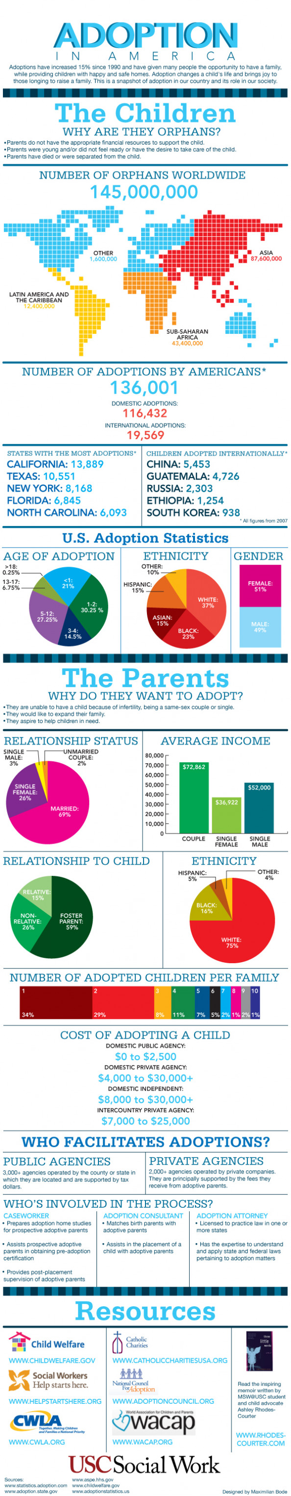 Adoption in America Infographic