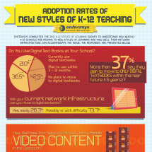 Adoption Rates of New Styles of K-12 Teaching Infographic