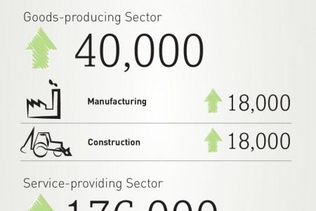 ADP National Employment Report Shows 215,000 Jobs Added in November  Infographic