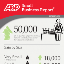 ADP Small Business Report - October 2012 Infographic
