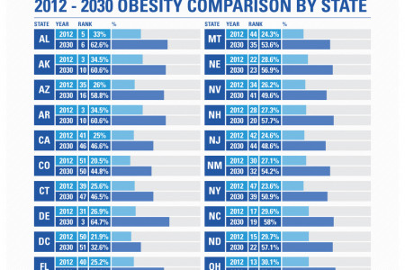 Adult Obesity in 2030: Where Does Your State Rank Infographic