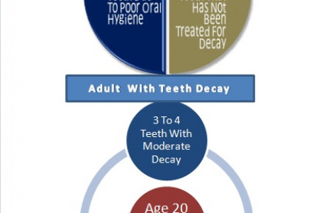 Adult Tooth Decay Infographic