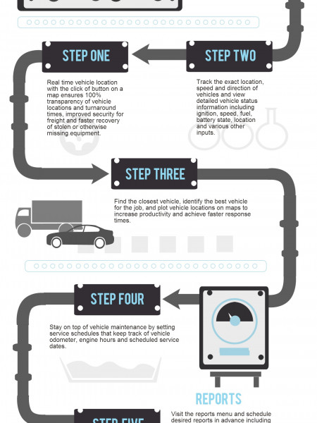 Advanced Vehicle Management- How it Works Infographic