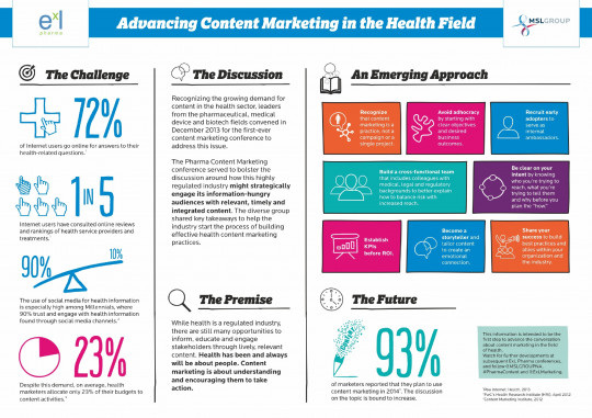 Advancing Content Marketing in the Health Field