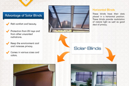 Advantage of Solar Blinds Online Infographic