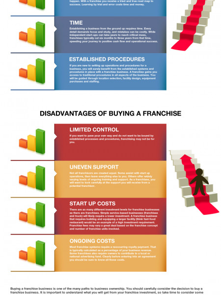 Advantages & Disadvantages of Buying a Franchise Infographic