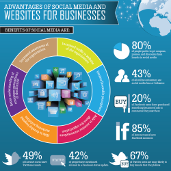 Advantages of Social Media and Websites for Business