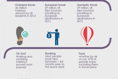 Adventure holiday travel trends Infographic