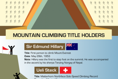 Adventures in Mountain Climbing Infographic