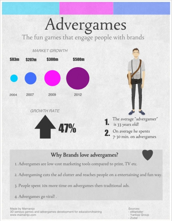 Advergames - A Fun Brand Experience  Infographic