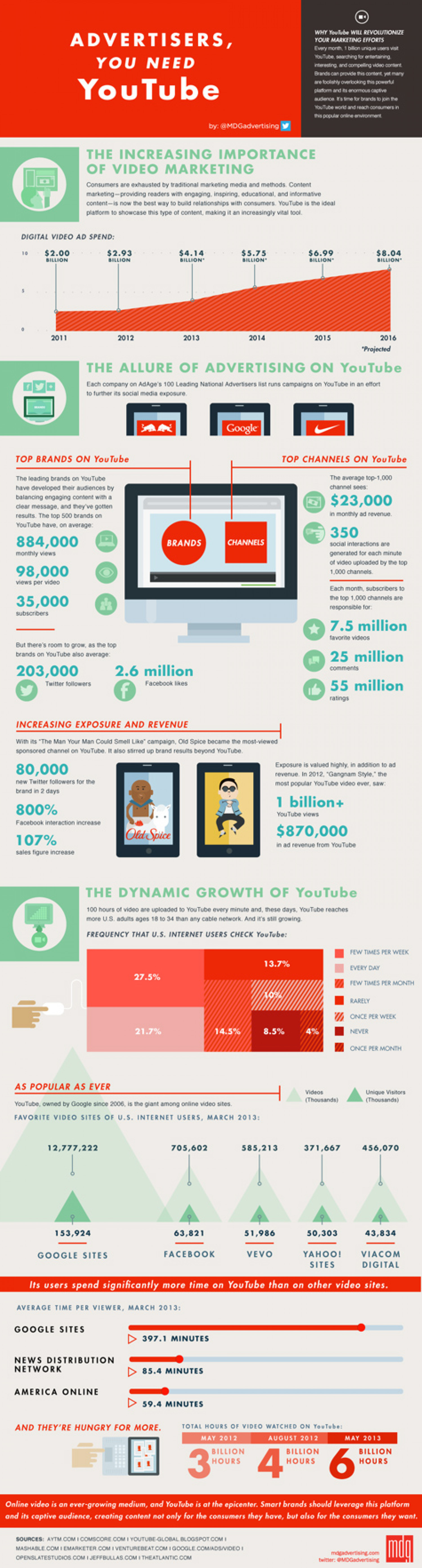 Advertisers, You Need YouTube Infographic