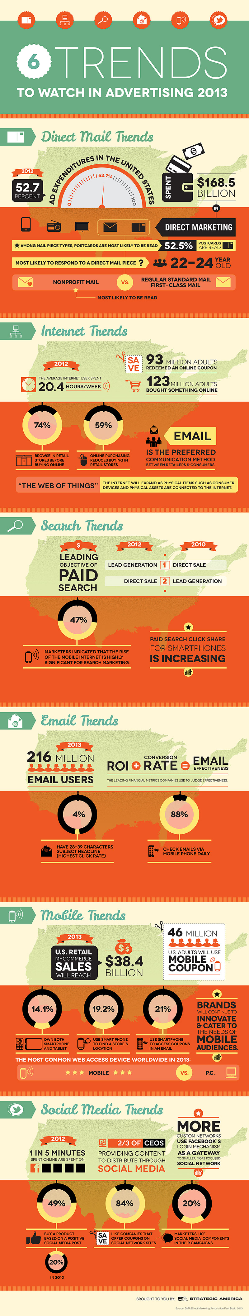 6 Trends To Watch In Advertising 2013 Infographic