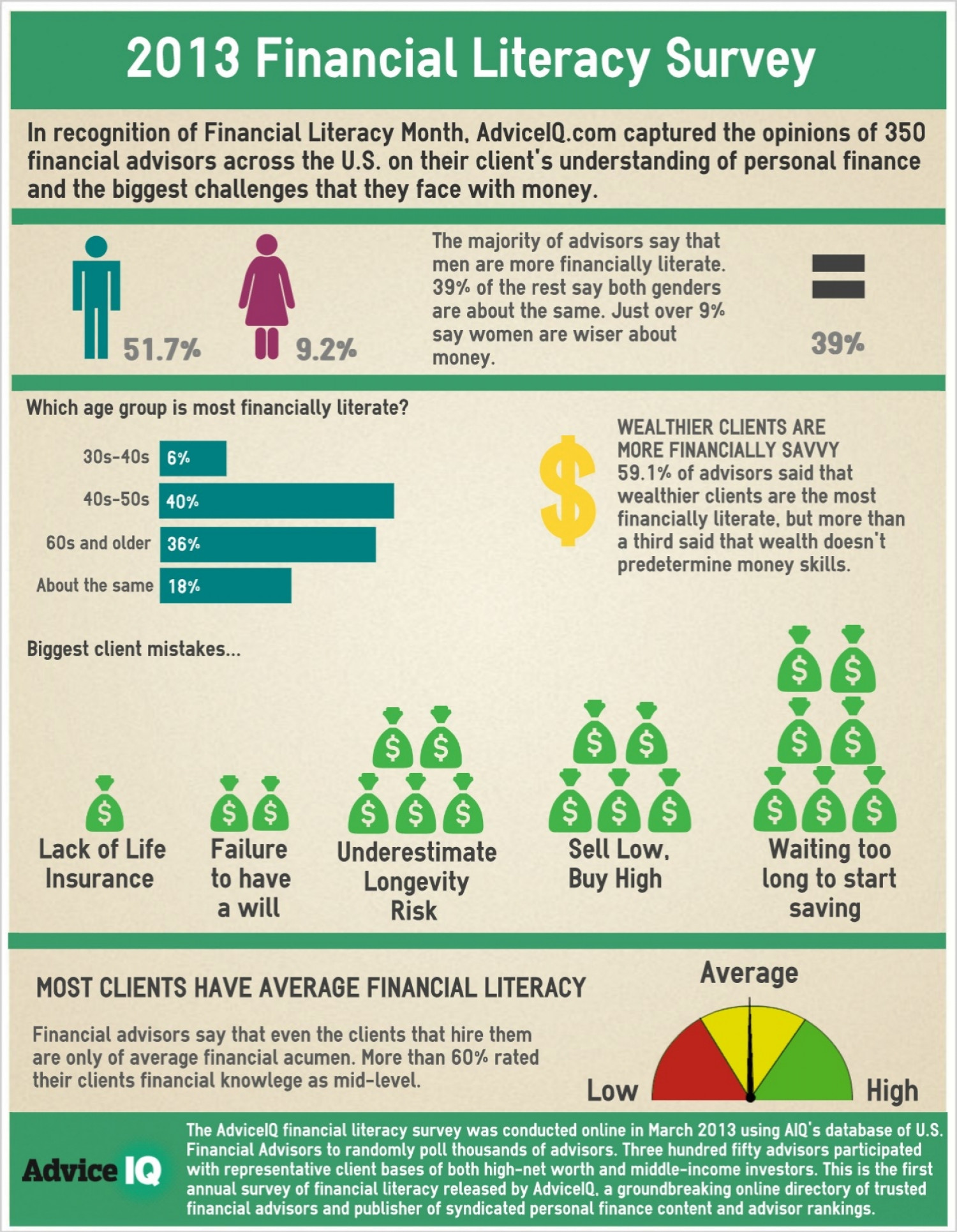 AdviceIQ Financial Literacy Flash Survey Infographic