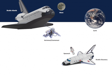 Aerospace Vehicle Examples Infographic