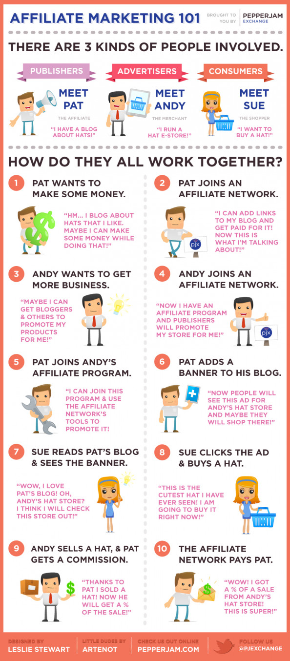 Affiliate Marketing 101 Infographic