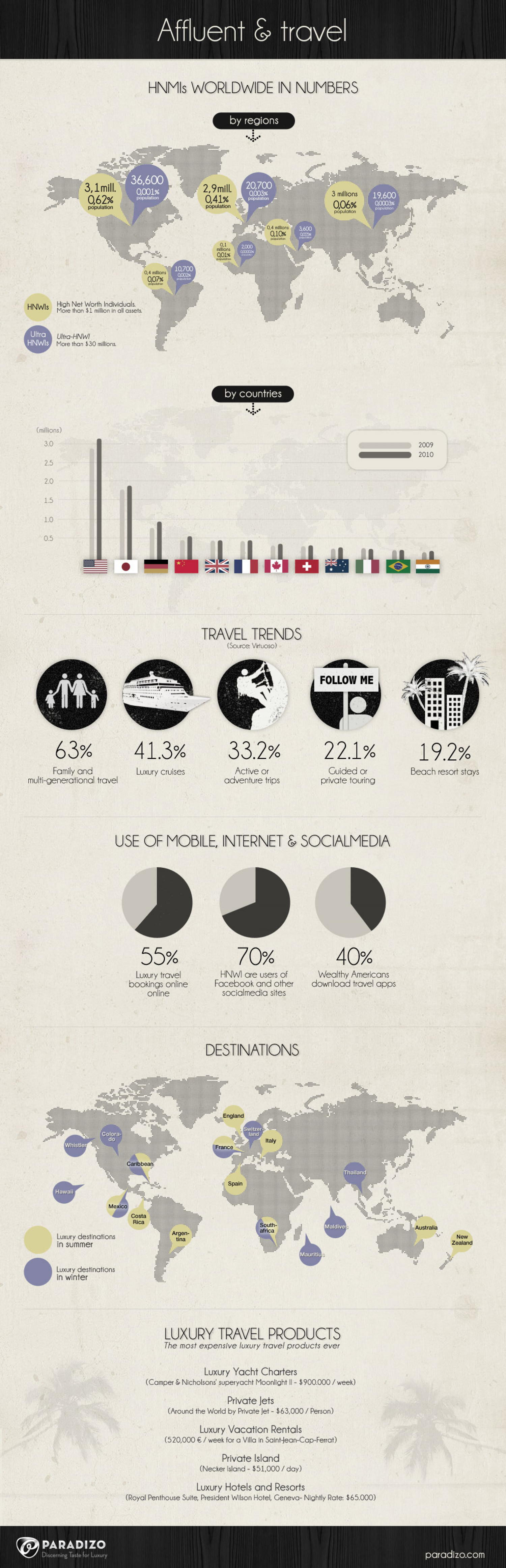 Affluent & Travel Infographic