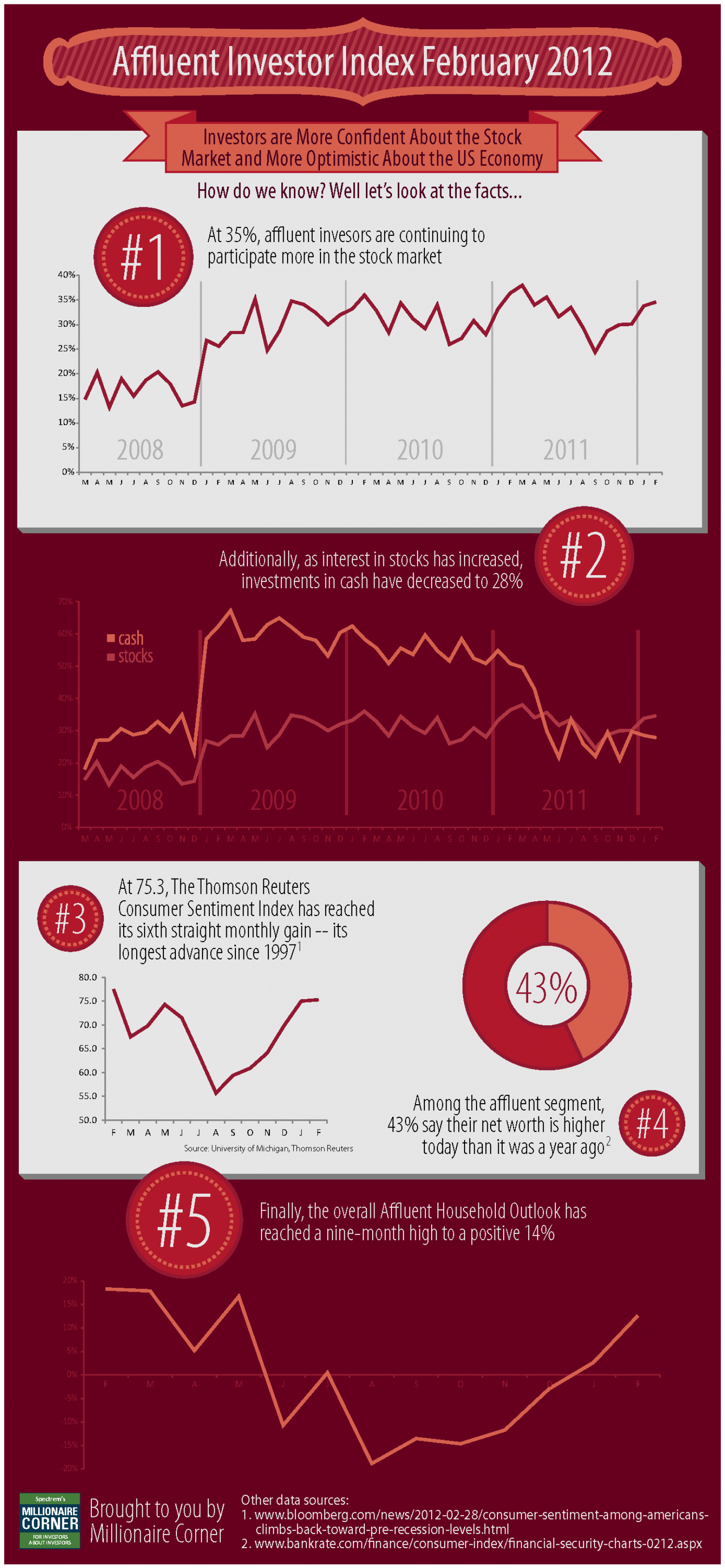 Affluent Investor Index February 2012 Infographic