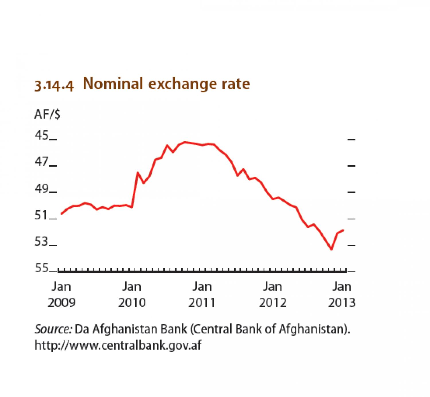 Afghanistan : Nominal exhange rate Infographic