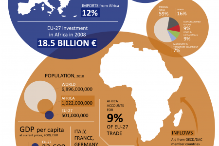 Africa and the EU Infographic