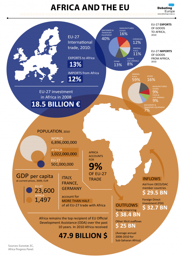 Africa and the EU