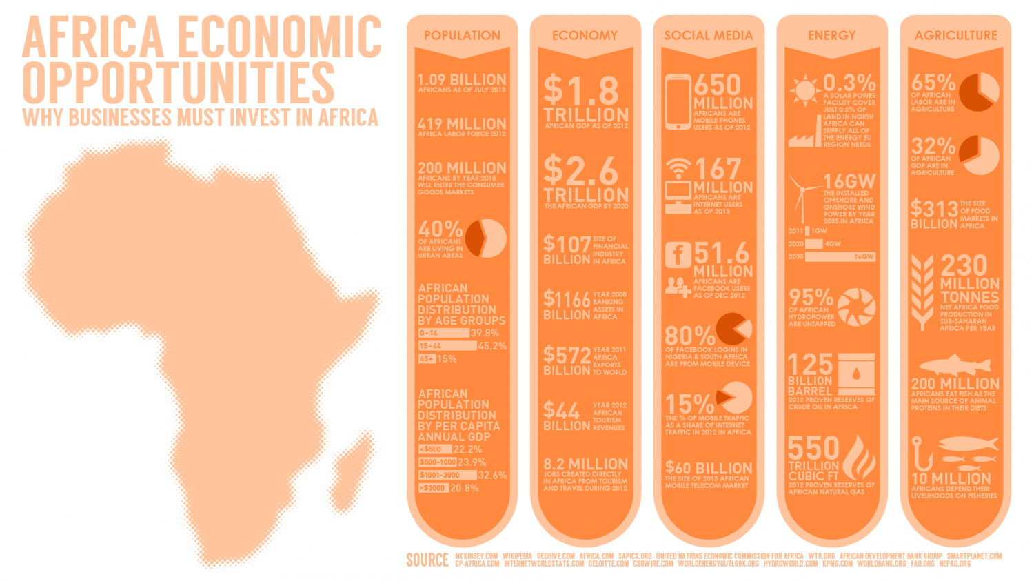 Africa Economic Opportunities: Why Businesses must invest in Africa Infographic