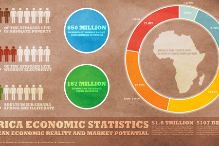 Africa Economic Statistics - Overview Infographic