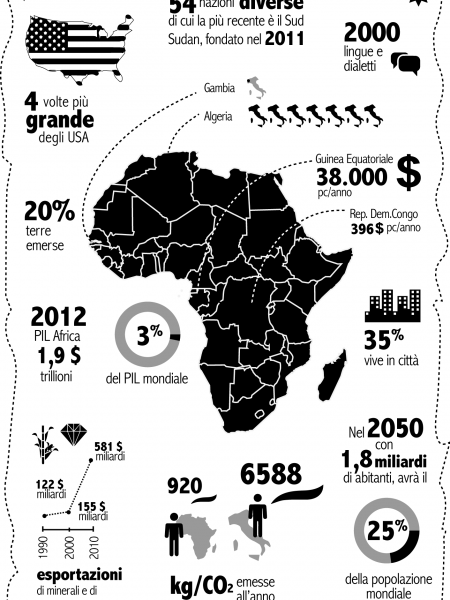 Africa. How big, diverse, rich and populated is it? Infographic
