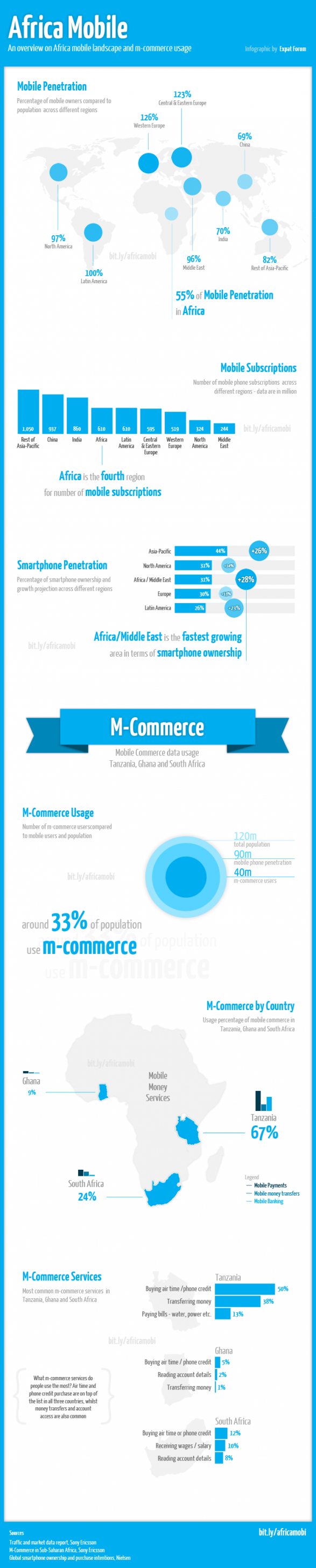 Africa Mobile Penetration & M-Commerce Usage
