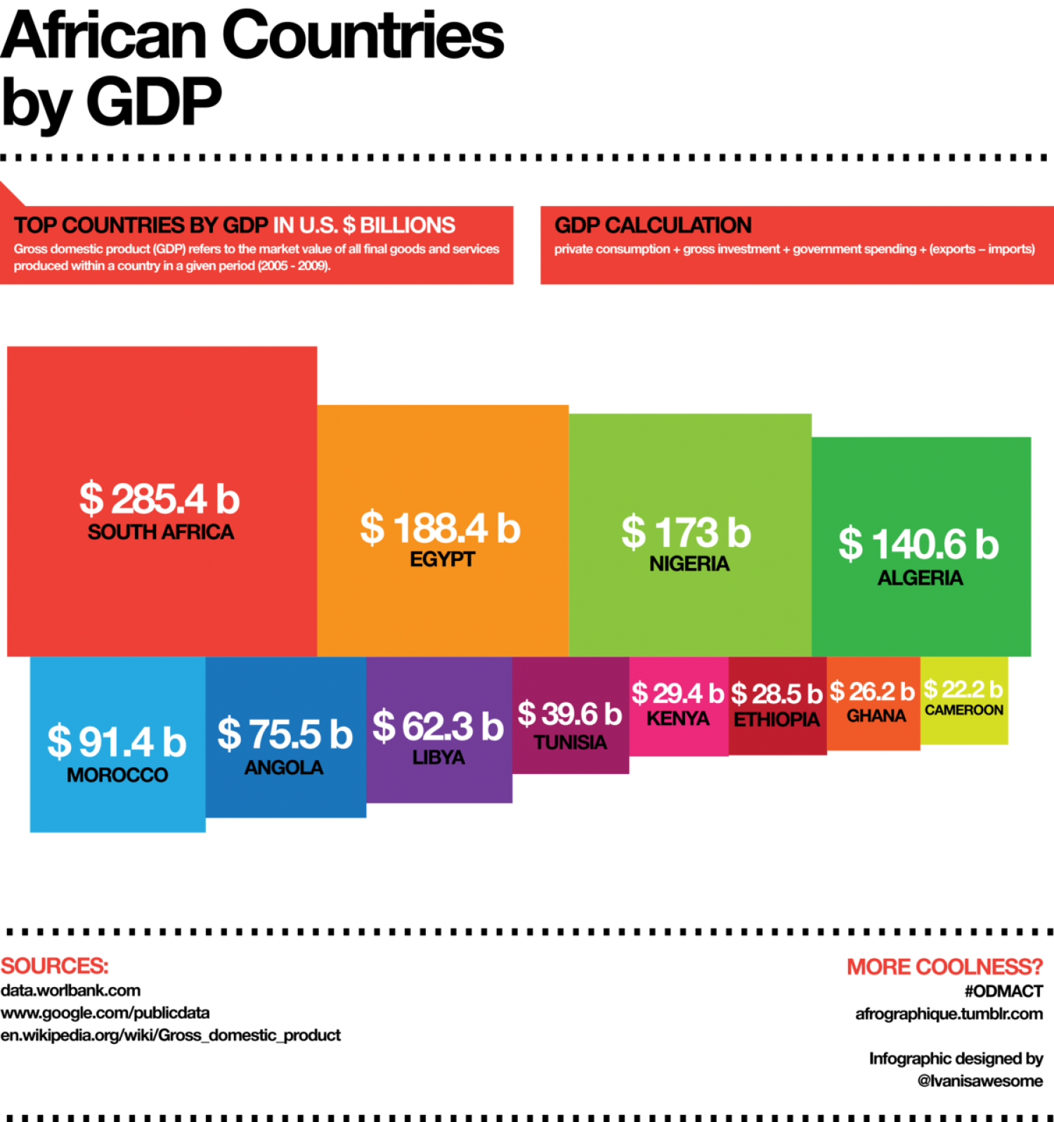 African Countries by GDP Infographic