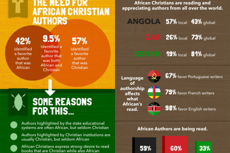 African Readers Mark Their Place Infographic