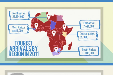 African Tourism by Numbers Infographic