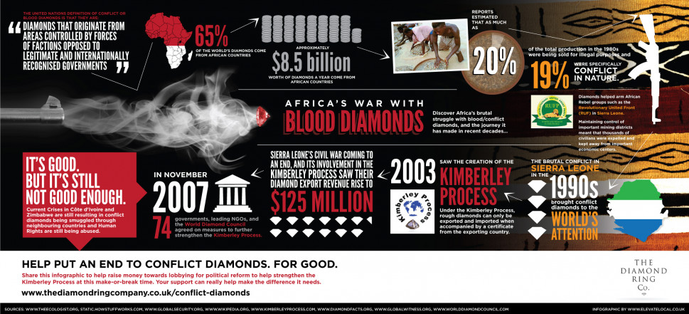 Africa&#039;s War with Blood Diamonds Infographic