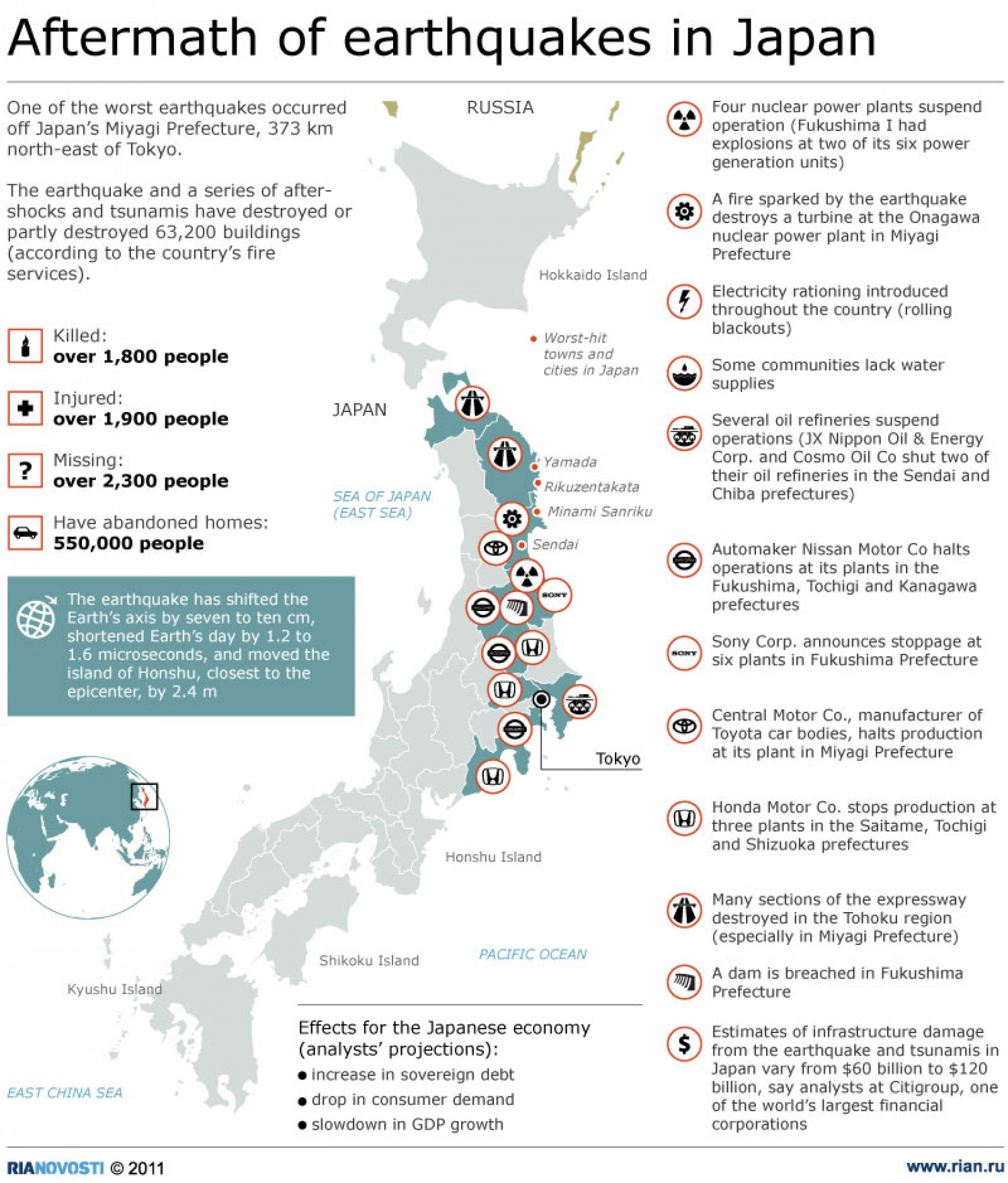 Aftermath of Earthquakes in Japan Infographic