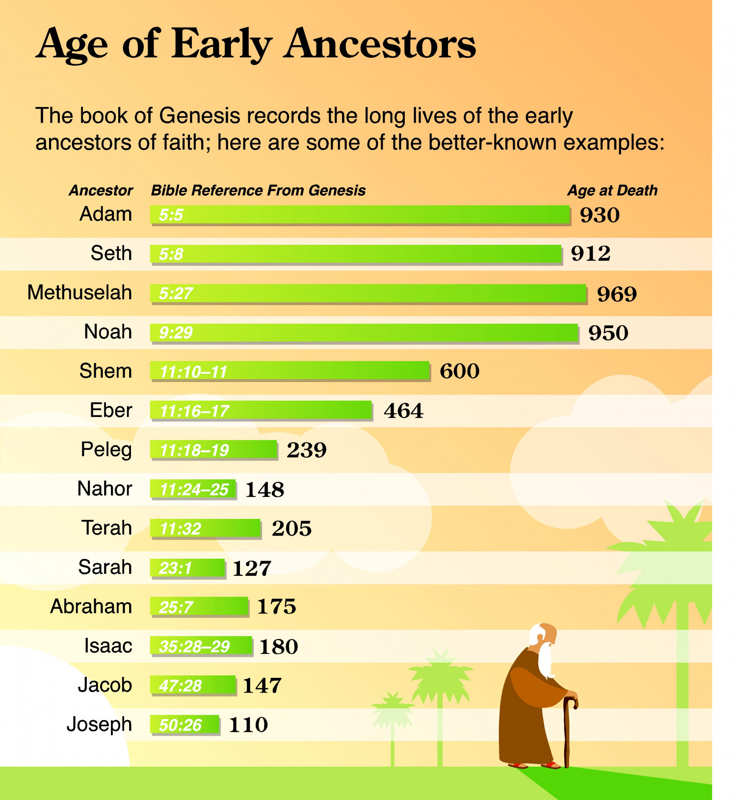 Age of Early Ancestors  Infographic